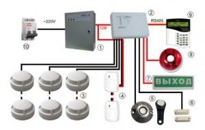 tipy system pozh sign 300x190 Типы систем пожарной сигнализации